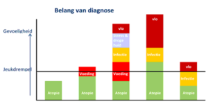 Staafdiagram belang diagnose